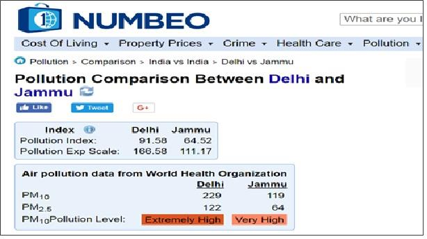 Jammu's air quality is not as good as you think - Jammu